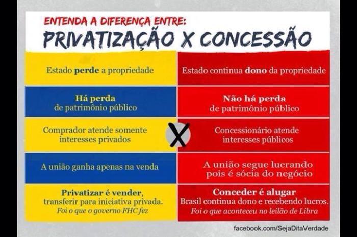 Privatização e concessão