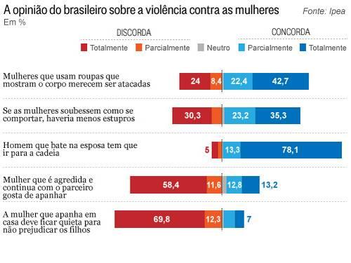 Grafico IPEA sobre estupro