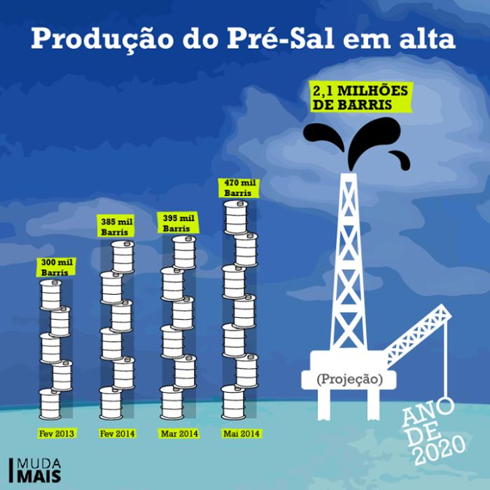 Grafico da Produção do Pre-sal