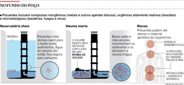 Grafico explica o volume morto