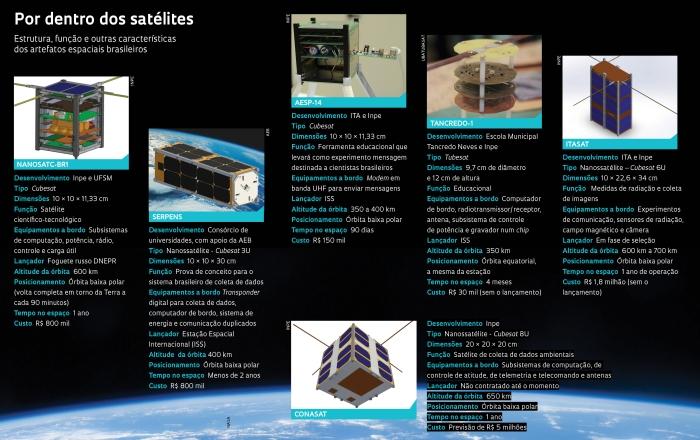 Nanossatelite brasileiro 2